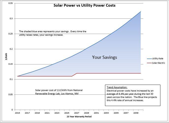 Solar Power Vs Utility Power Cost